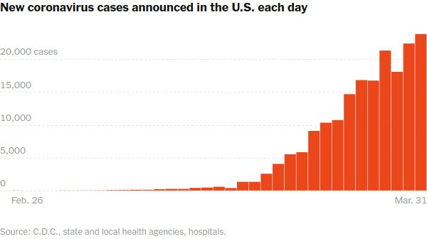 New cases in the US per day